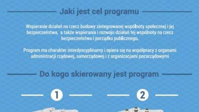 Photo of Kostrzyn i Gorzów poprawią bezpieczeństwo za ministerialne pieniądze
