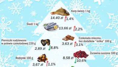 Photo of Mamy droższe święta? Boże Narodzenie w statystyce